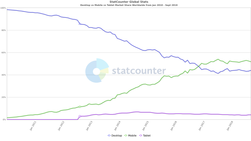 Statistics showing usage of Internet on mobile and desktop devices